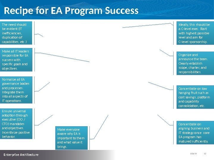 1/25/17   12  Enterprise Architecture Recipe for EA Program Success The need