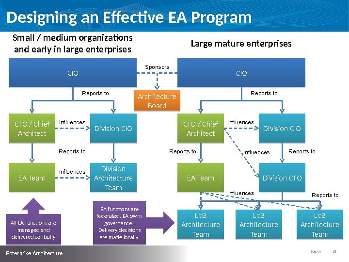 1/25/17   15  Enterprise Architecture Designing an Effective EA Program CIO CTO