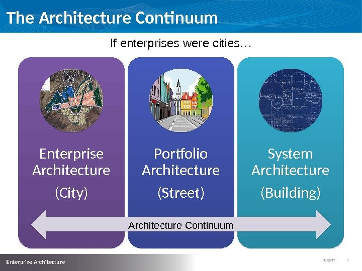 1/25/17   3  Enterprise Architecture The Architecture Continuum Enterprise Architecture (City) Portfolio