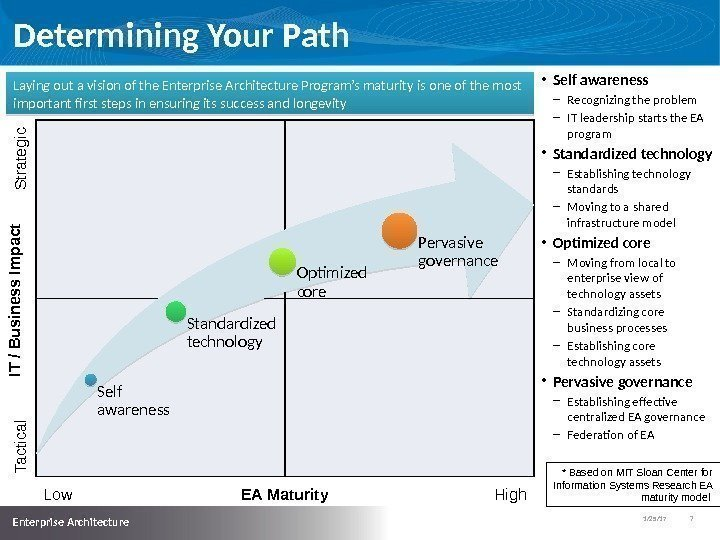 1/25/17   7  Enterprise Architecture Determining Your Path Self awareness Standardized technology