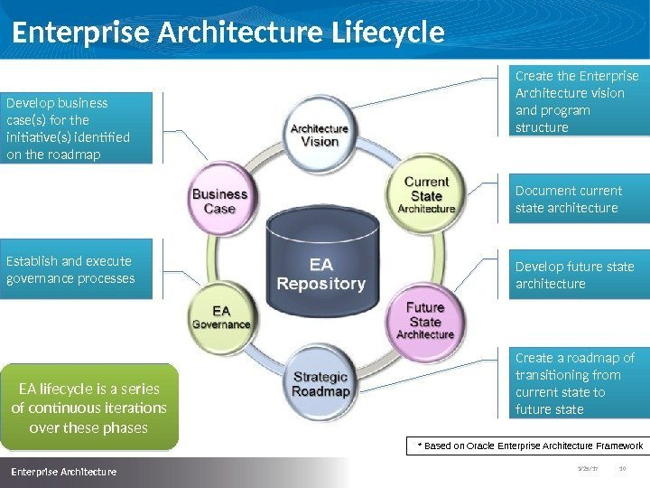 1/25/17   10  Enterprise Architecture Lifecycle Create the Enterprise Architecture vision and