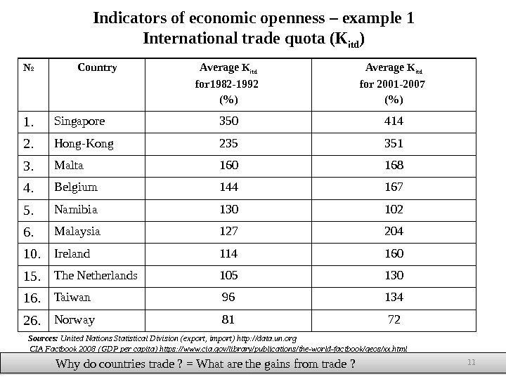 Indicators of economic openness – example 1 International trade quota (К itd ) №