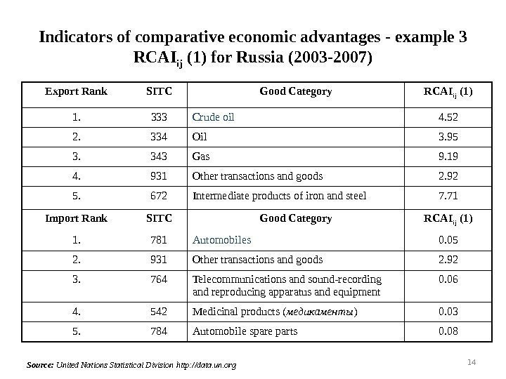 Indicators of comparative economic advantages -  example  3 RCAI ij ( 1