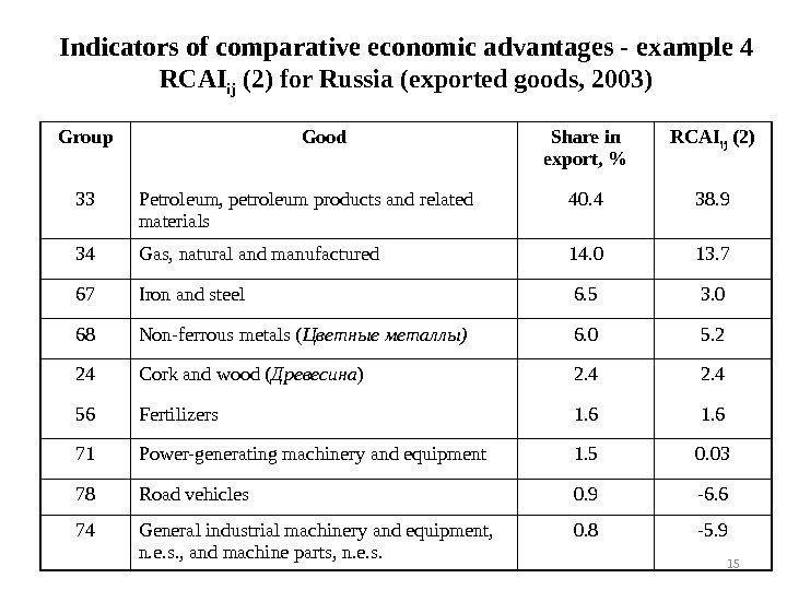 Indicators of comparative economic advantages -  example  4 RCAI ij (2)