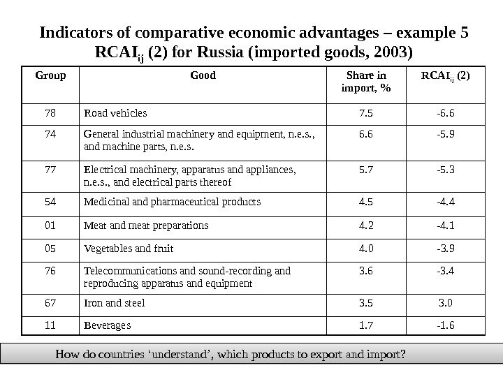 Indicators of comparative economic advantages –  example  5 RCAI ij (2)