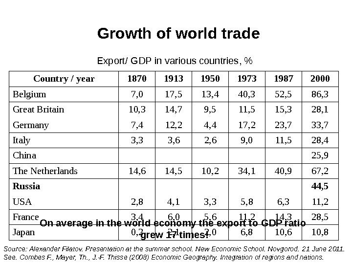 Growth of world trade Country / year 1870 1913 1950 1973 1987 2000 Belgium