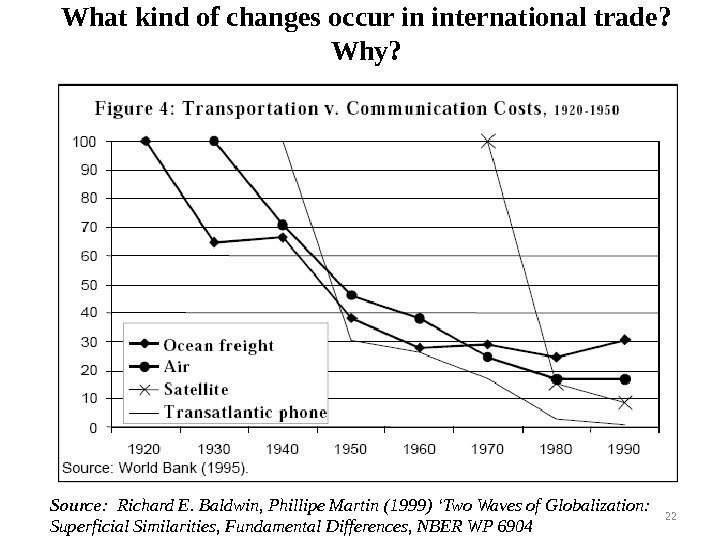 What kind of changes occur in international trade ?  Why ? Source :