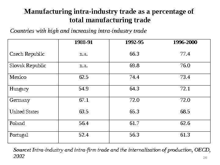 Manufacturing intra-industry trade as a percentage of total manufacturing trade 1988 -91 1992 -95