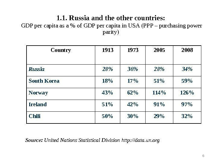 1. 1. Russia and the other countries:  GDP per capita as a