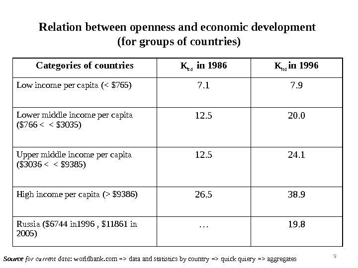 Relation between openness and economic development ( for groups of countries ) Categories of