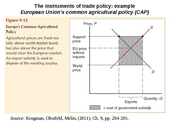 The instruments of trade policy: example European Union's common agricultural policy (CAP) Source :