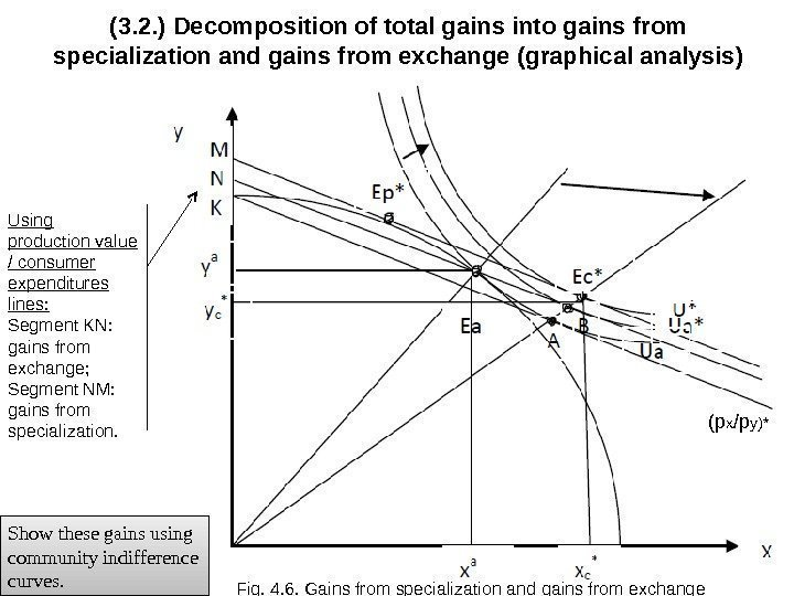 (3. 2. ) Decomposition of total gains into gains from specialization and gains from