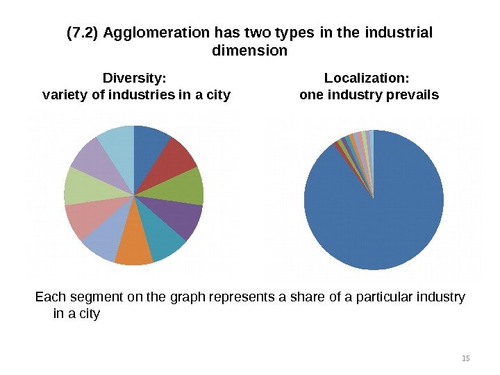 (7. 2) Agglomeration has two types in the industrial dimension Each segment on the