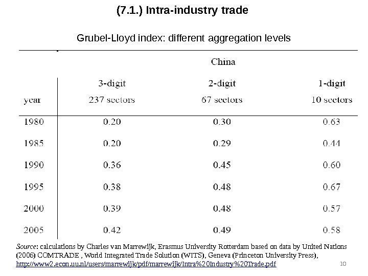 (7. 1. ) Intra-industry trade Grubel-Lloyd index: different aggregation levels Source : calculations by