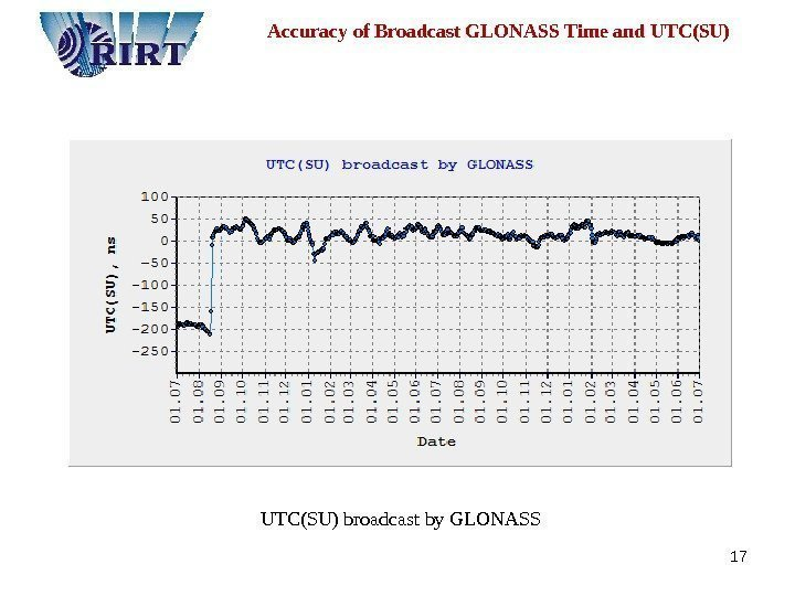 17  Accuracy of Broadcast GLONASS Time and UTC(SU) UTC ( SU ) broadcast