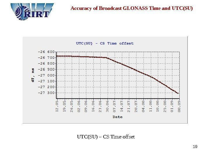 19  Accuracy of Broadcast GLONASS Time and UTC(SU) – CS Time offset