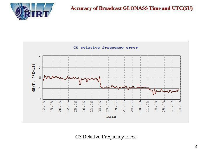 4  Accuracy of Broadcast GLONASS Time and UTC(SU) CS Relative Frequency Error 2