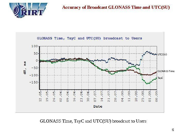 6  Accuracy of Broadcast GLONASS Time and UTC(SU) GLONASS Time, Tay. C and
