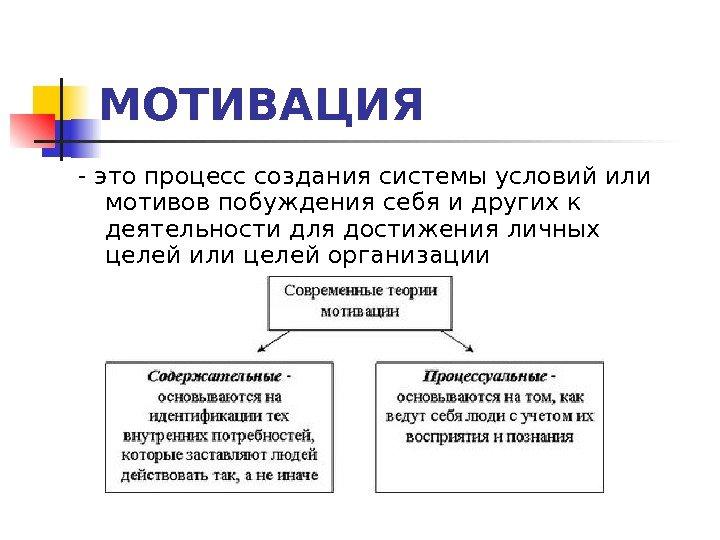 Урок 4. Мотивация деятельности человека