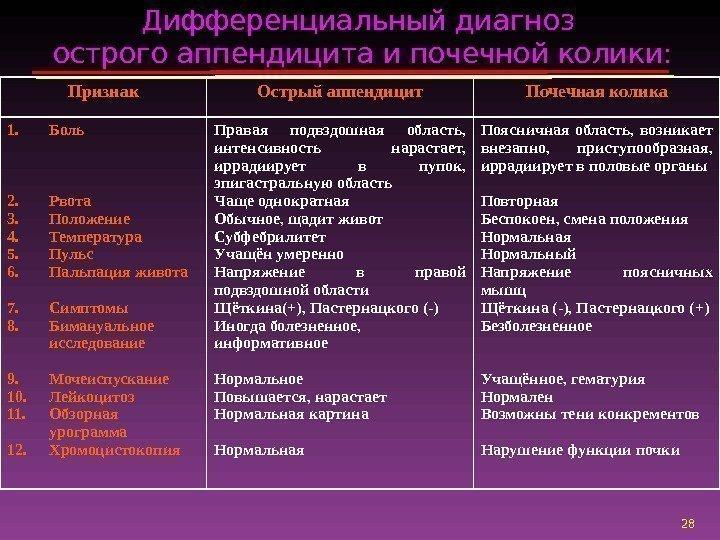 Дифференциальная диагностика заболеваний приводящие к острому животу