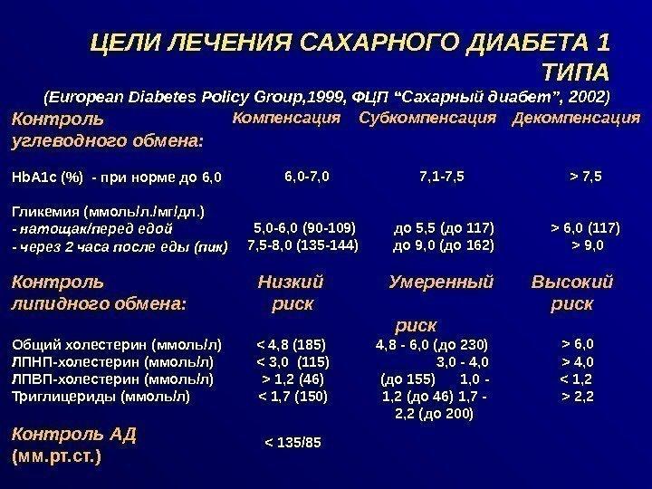 Www сахарный диабет лечение сахарного диабета ru