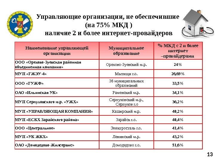"""Главное управление Московской области """"Государственная жилищная инспекция"""