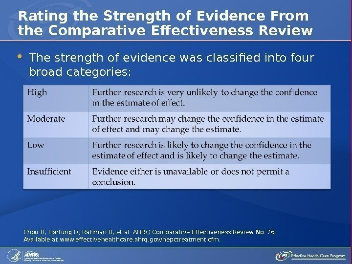 The strength of evidence was classified into four broad categories: Rating the Strength