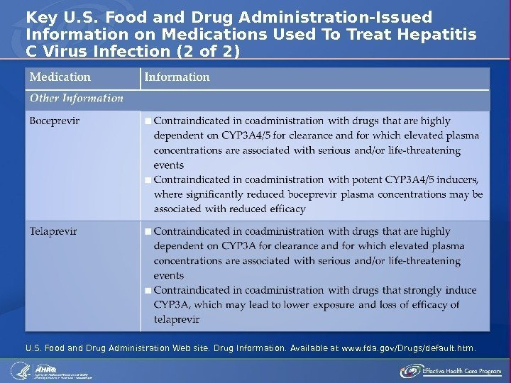 Key U. S. Food and Drug Administration-Issued Information on Medications Used To Treat Hepatitis