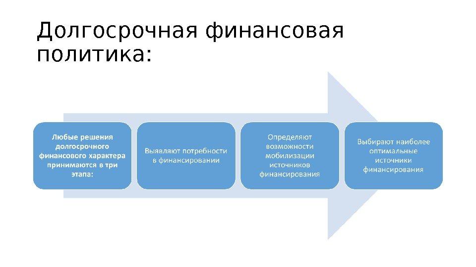 Финансовый финансовая курс шпаргалка долгосрочная менеджмент политика