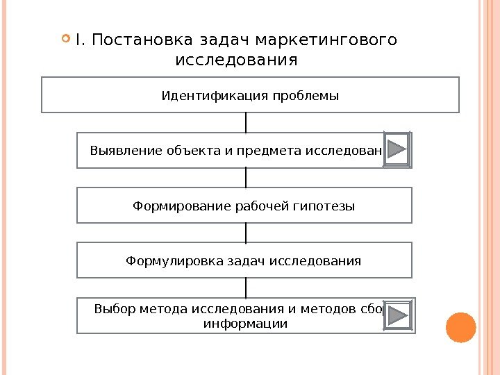 система маркетинговых исследований курсовая