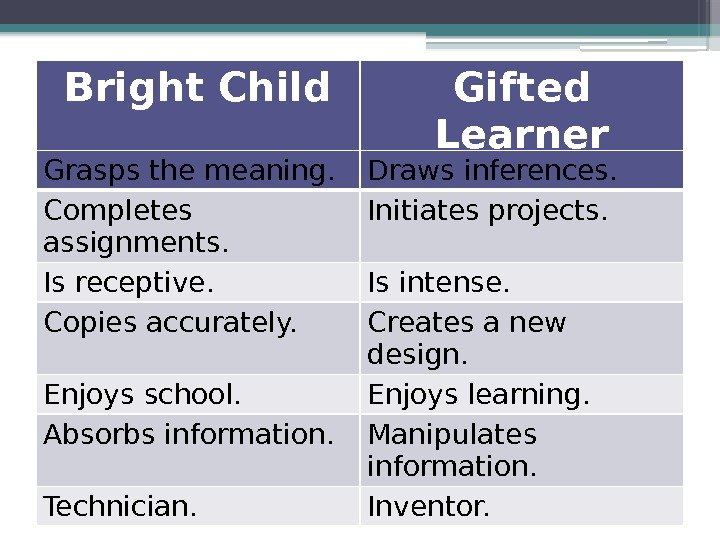 Bright Child Gifted Learner Grasps the meaning. Draws inferences. Completes assignments. Initiates projects. Is