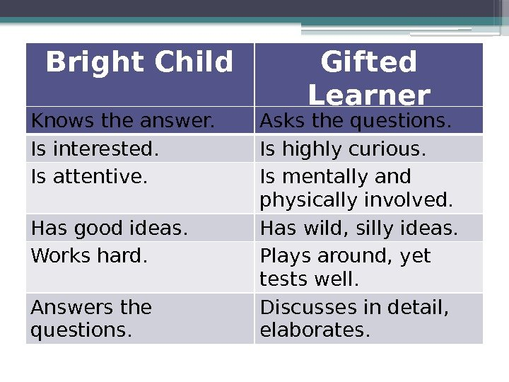 Bright Child Gifted Learner Knows the answer. Asks the questions. Is interested. Is highly