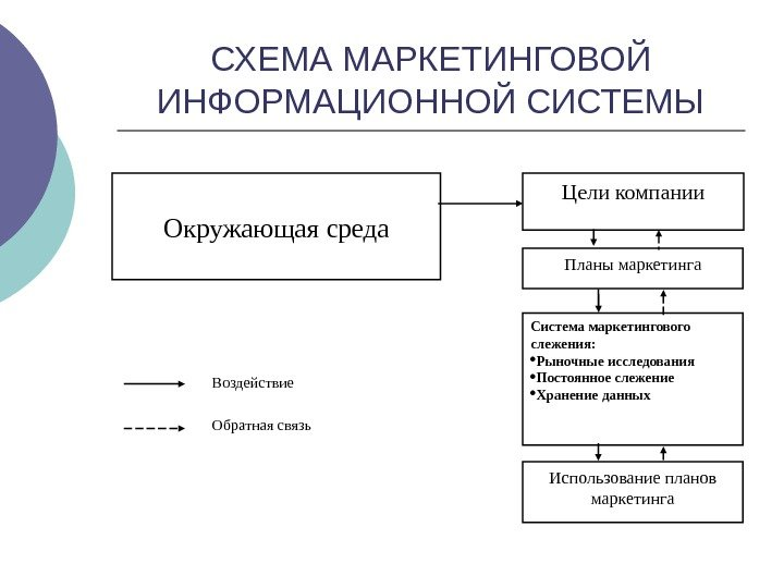 схема маркетингового исследование