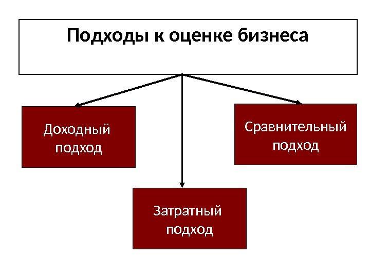 Основные положения затратного подхода Допустим