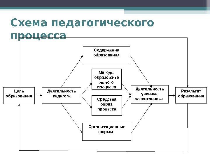 Схема целостный педагогический процесс