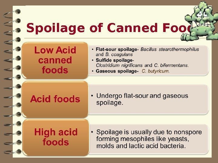 Spoilage of Canned Foods