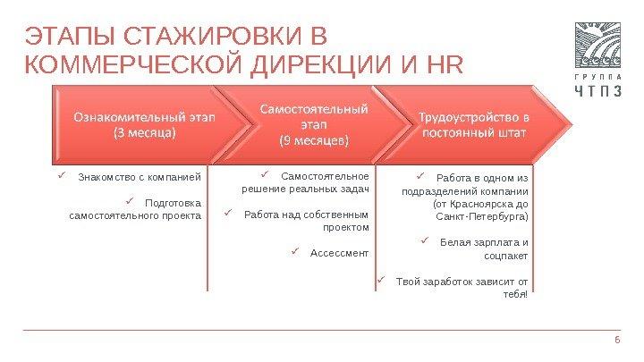 Этапы Знакомства С Компанией