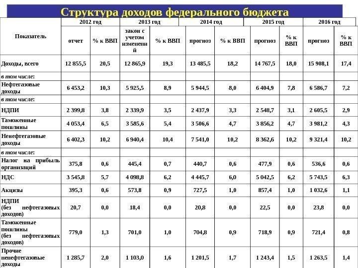 Основная часть доходов федерального бюджета сформирована за счет поступлений ндс (83%), бюджета санкт-петербурга
