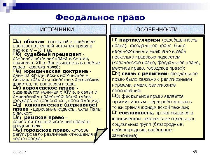 Источники шпаргалка права основные феодального