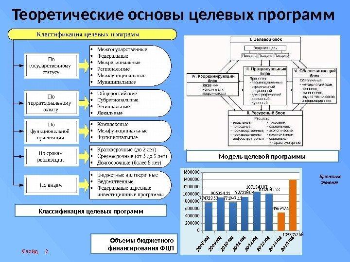 Объект предмет цели и задачи дипломной работы Цель Описание презентации Объект предмет цели и задачи дипломной работы Цель по слайдам