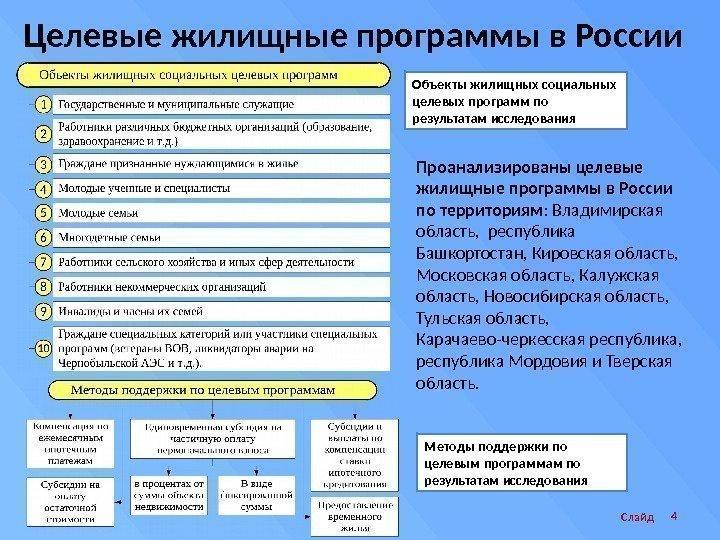 Объект предмет цели и задачи дипломной работы Цель Слайд 4 Целевые жилищные программы в России Объекты жилищных социальных целевых программ по результатам