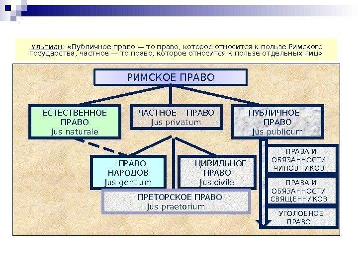 вновь семейное право римское частное право Могу только