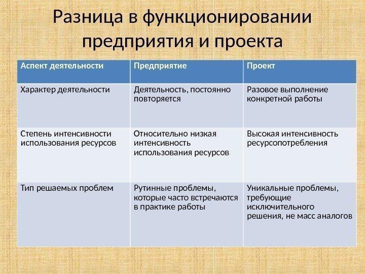 Предприятия и проекта аспект деятельности предприятие проект характер деятельности деятельность, постоянно