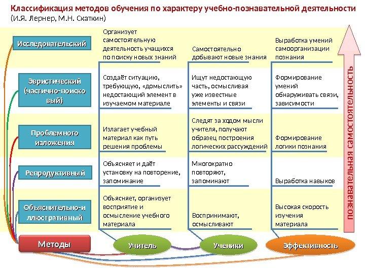Какой метод представляет собой способ самостоятельной организации
