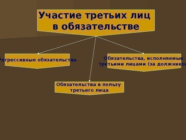 Гражданский кодекс Российской Федерации часть первая