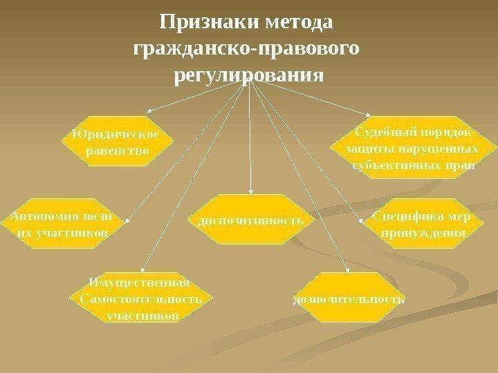Методы гражданско-правового регулирования схема