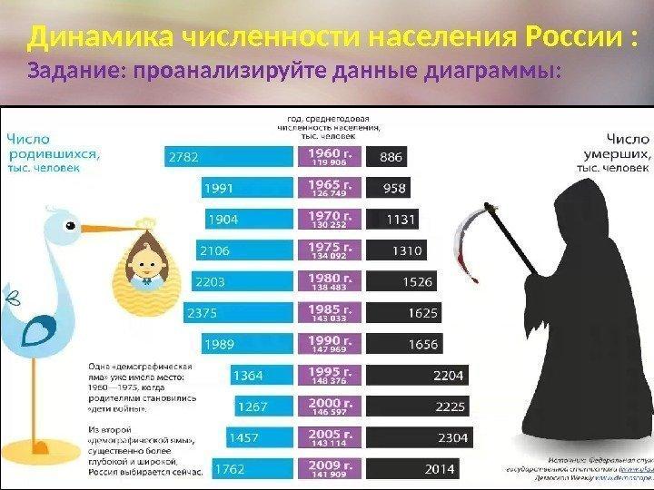 численности населения россии шпаргалки динамика