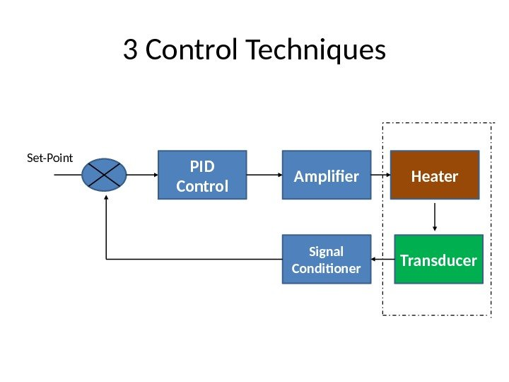3 Control Techniques PID Control Amplifier Heater Transducer. Signal Conditioner. Set-Point