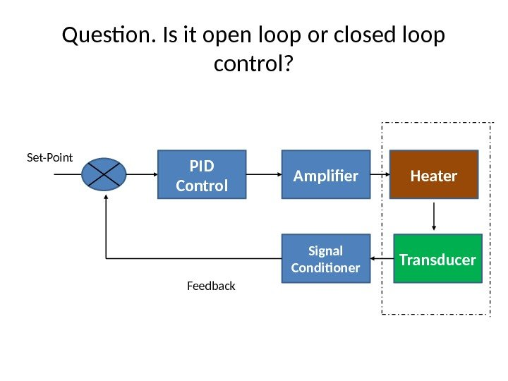 Question. Is it open loop or closed loop control? PID Control Amplifier Heater Transducer.