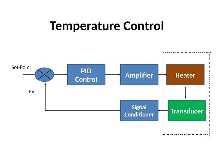 Temperature Control PID Control Amplifier Heater Transducer. Signal Conditioner. Set-Point PV